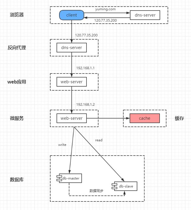 互联网分层架构