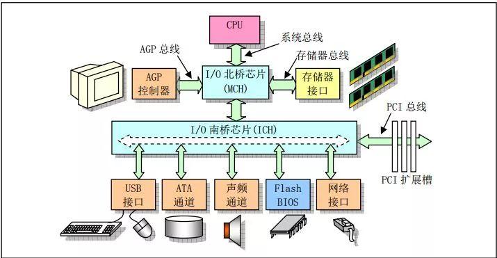 计算机结构