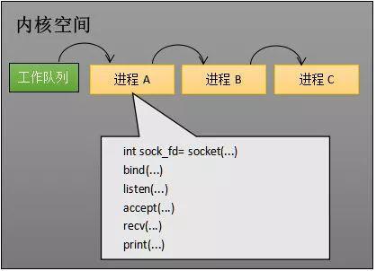 创建 Socket